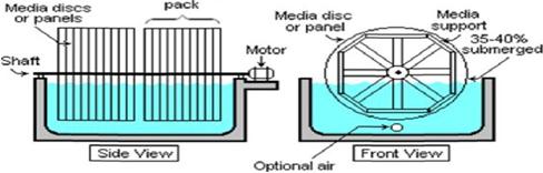 Cấu tạo đĩa quay sinh học tiếp xúc – xử lý nước thải bằng phương pháp sinh học hiếu khí