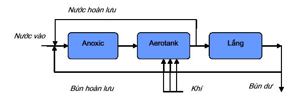 Cơ chế hoạt động của bể Aerotank