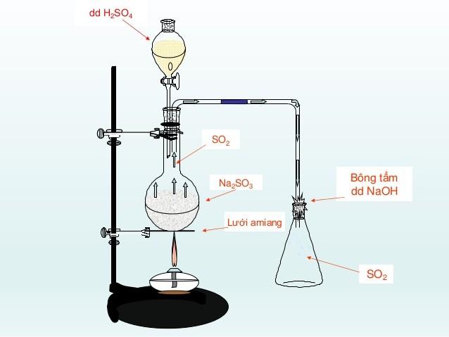 Điều chế SO2 trong phòng thí nghiệm