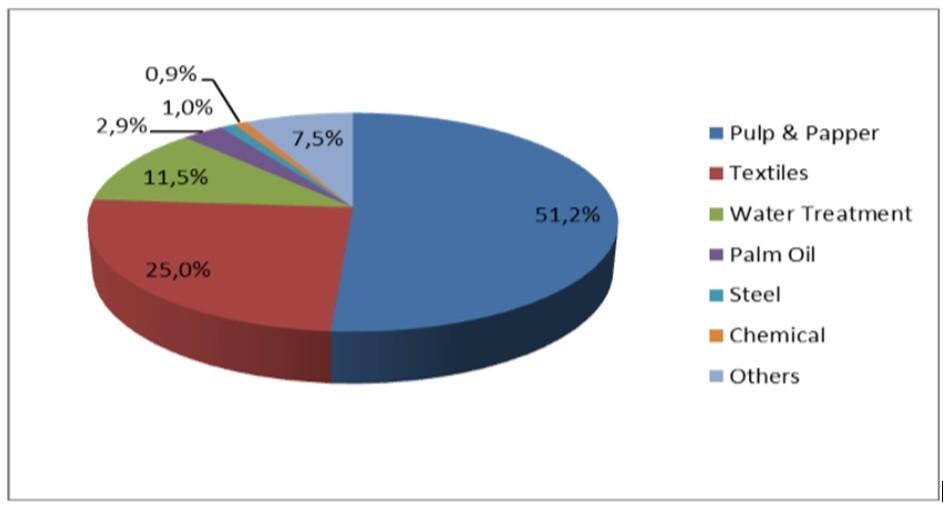 Hình 2. Tỷ lệ sử dụng PAC trong các ngành công nghiệp ở Indonesia