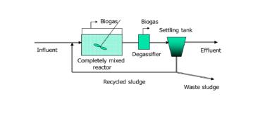 Xử lý nước thải bằng phương pháp kỵ khí tiếp xúc