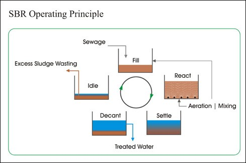 Xử lý nước thải bằng phương pháp sinh học dạng mẻ
