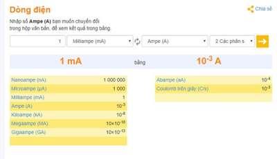 1mA bằng bao nhiêu A? Hướng dẫn đổi đơn vị đo cường độ dòng điện