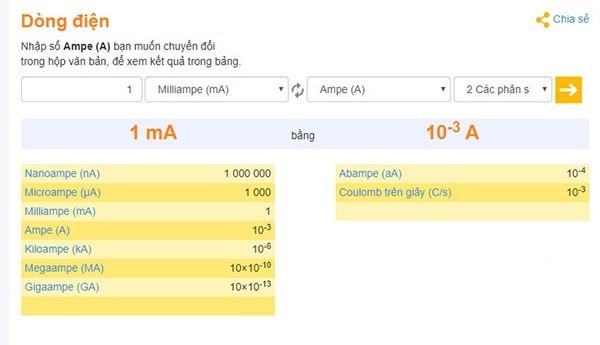 em kết quả đã được chuyển đổi trong bảng tính của convertworld.com