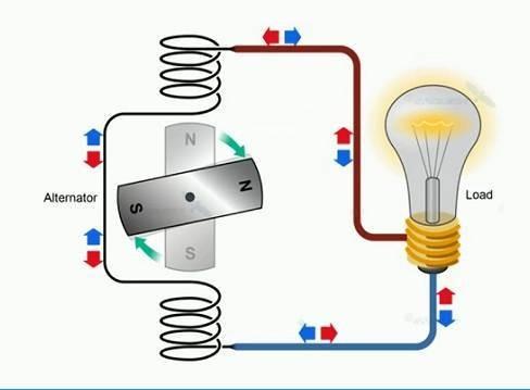Dòng điện xoay chiều là dòng điện có chiều và cường độ biến đổi tuần hoàn
