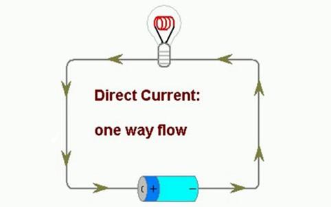 Cường độ dòng điện của dòng một chiều có thể điều chỉnh tăng hoặc giảm