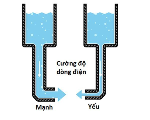 Dòng điện càng mạnh thì cường độ dòng điện càng lớn