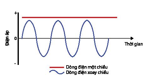 Điện áp xoay chiều – AC