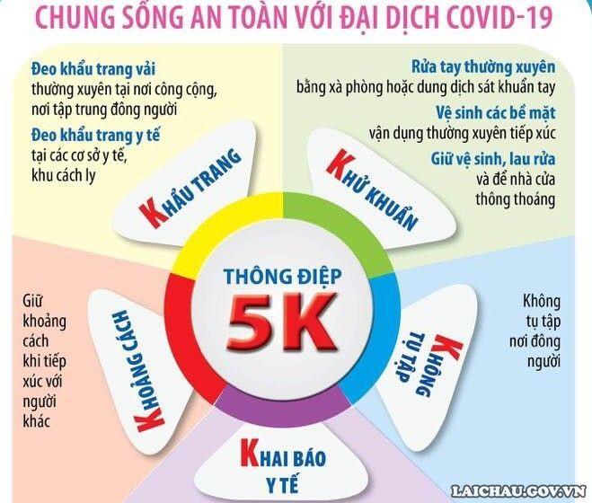 THÔNG ĐIỆP 5K - TRONG PHÒNG CHỐNG ĐẠI DỊCH COVID-19