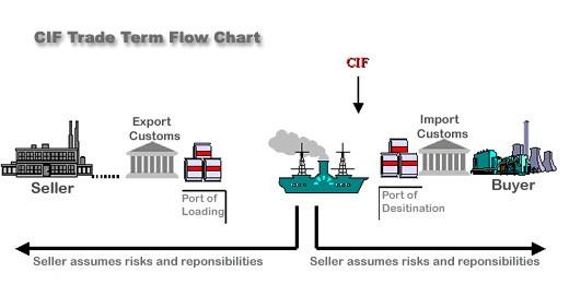 Điều kiện giao hàng CIF