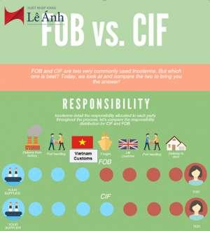 Điều kiện giao hàng FOB và CIF