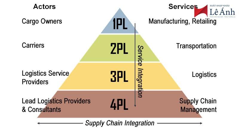1PL, 2PL, 3PL, 4PL, 5PL logistics