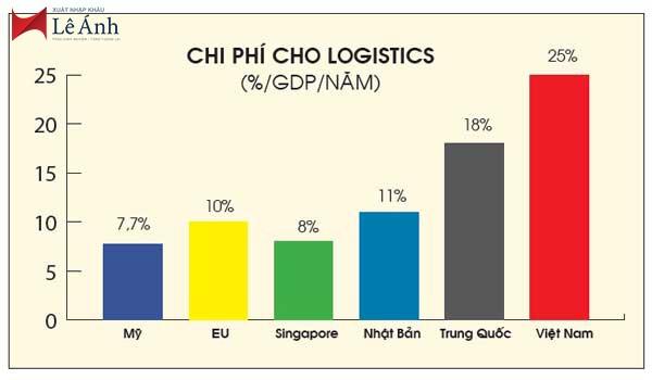 Chi phí Logistics của Việt Nam so với các nước khác