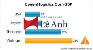 Giảm chi phí Logistics