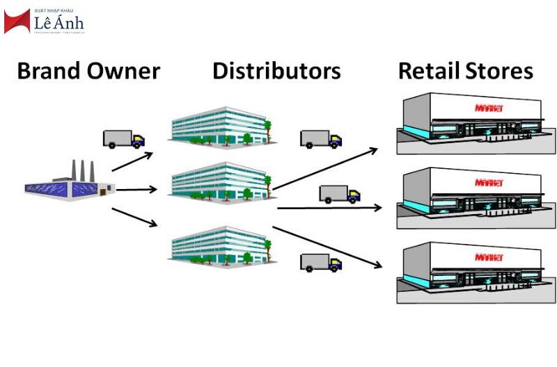 sự khác biệt giữa nhà kho và trung tâm phân phối