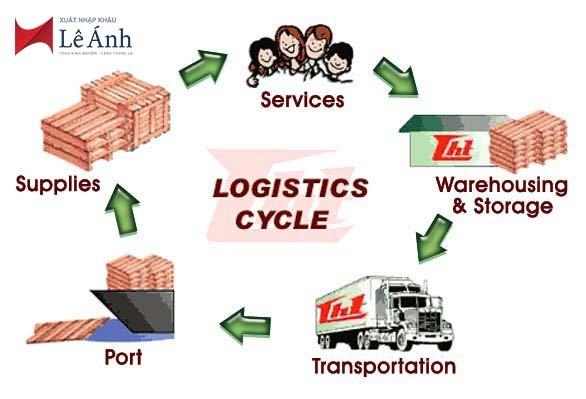 Vai trò của ngành logistics