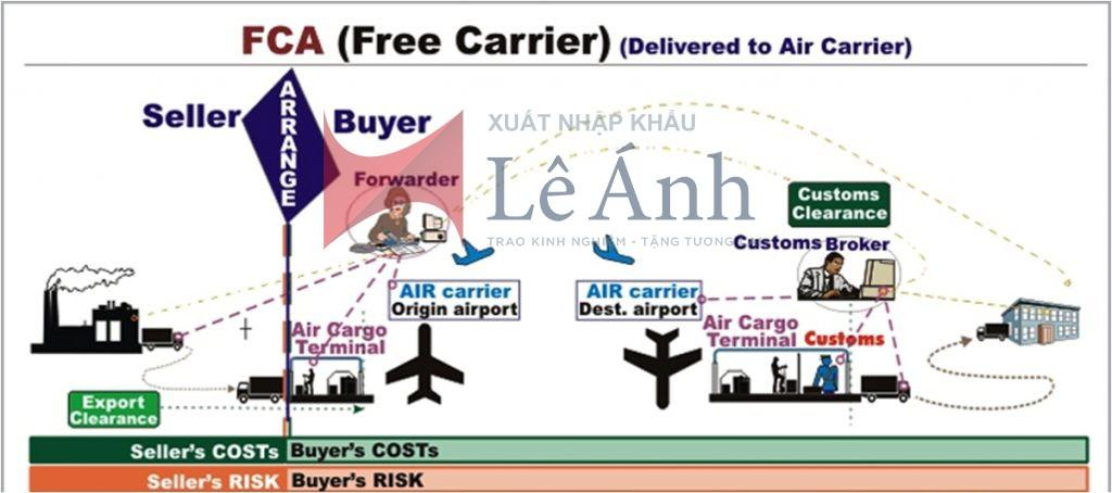 Cách vận dụng điều kiện giao hàng FCA