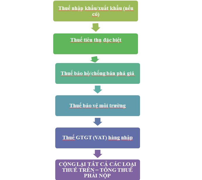 cách tính thuế nhập khẩu