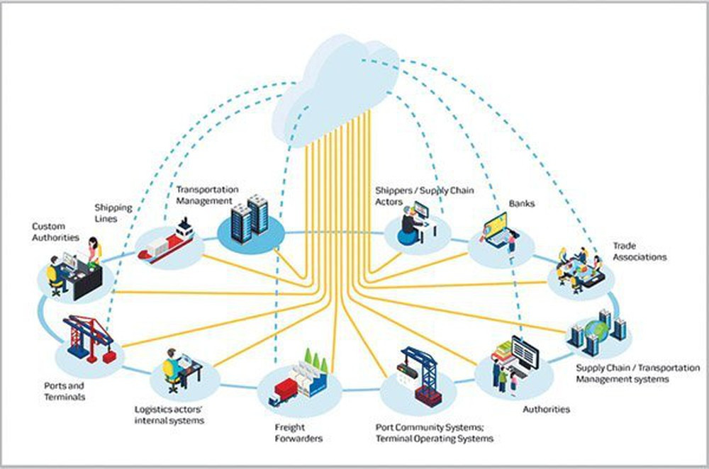 ứng dụng công nghệ blockchain trong vận tải quốc tế