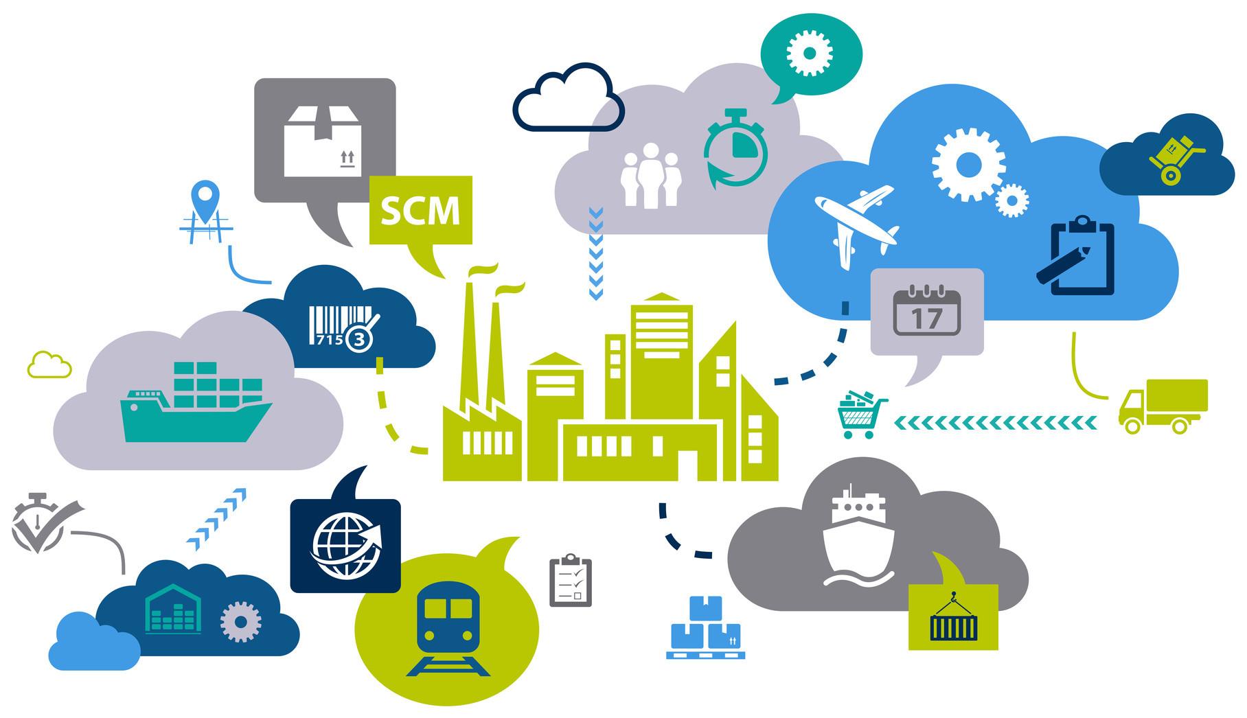 supply chain là gì