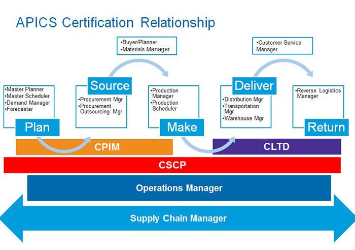 Chứng chỉ quốc tế về Logistics và Quản trị chuỗi cung ứng