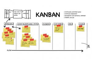 Kanban là gì?