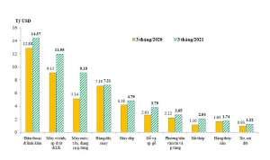 Tình hình xuất nhập khẩu hàng hóa của Việt Nam quý I/2021