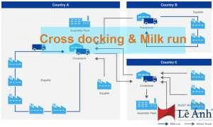 sự khác nhau giữa cross docking và milk run