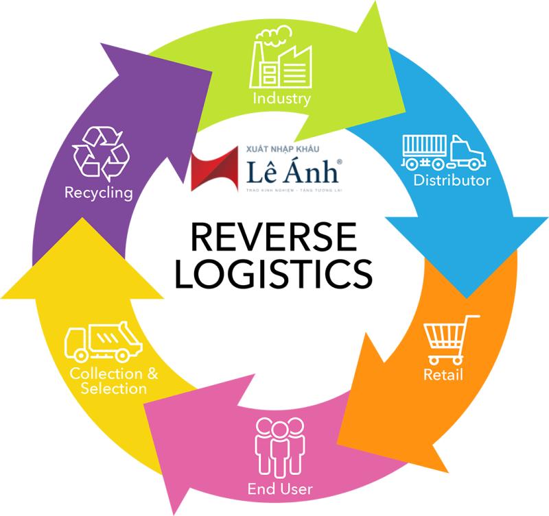 Dịch vụ hậu cần ngược (Logistics ngược, Logistics thu hồi)